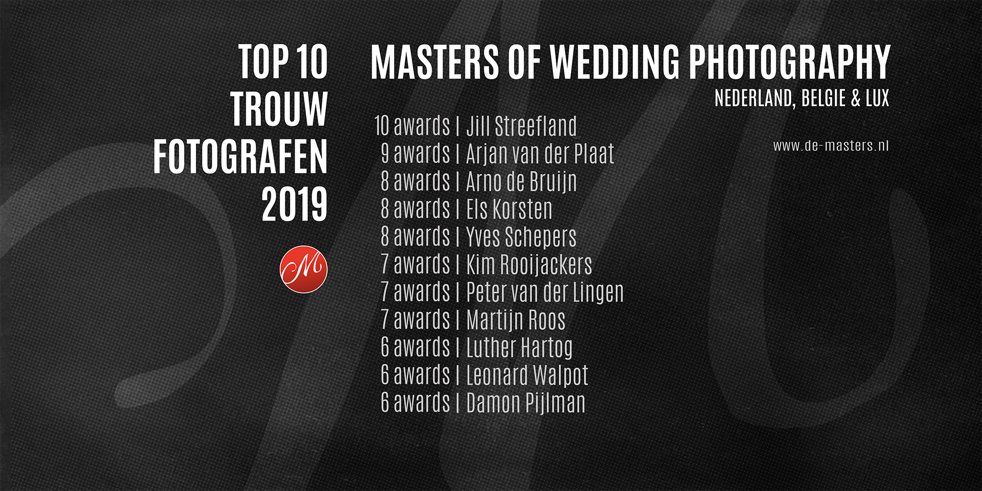 Top10 Masters 2019 NL